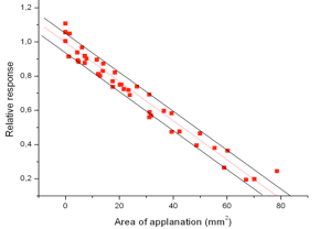 Figure 2. Calibration of the deformation sensor. (Deformation diameter is expressed as area).